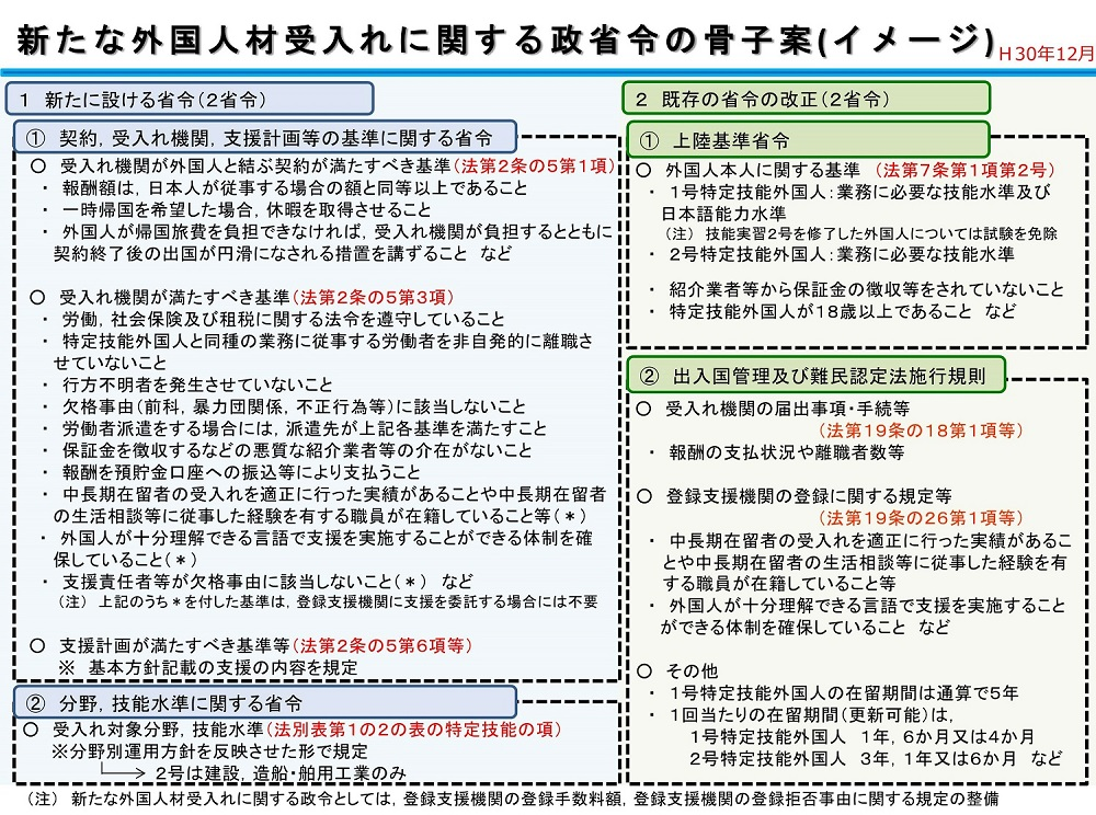 改正入管法の政省令案の概要が公表されています