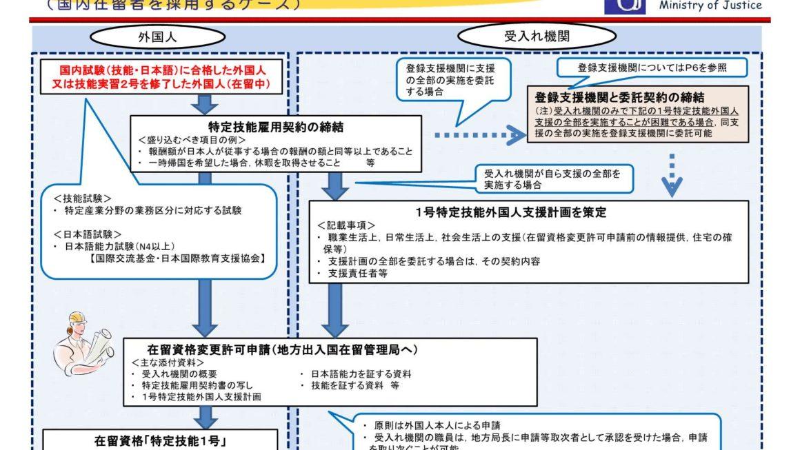 法務省から入管法改正に伴う外国人材の受入れについての説明会資料が公開されています
