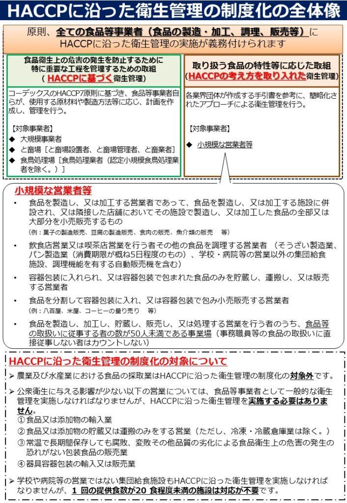 HACCPハサップ 制度化・義務化