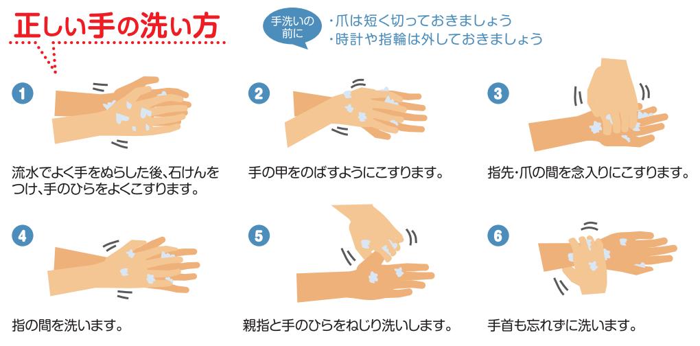 手の洗い方図