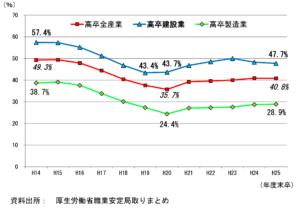 【参考】新規高校卒業就職者の3年以内の離職率の推移