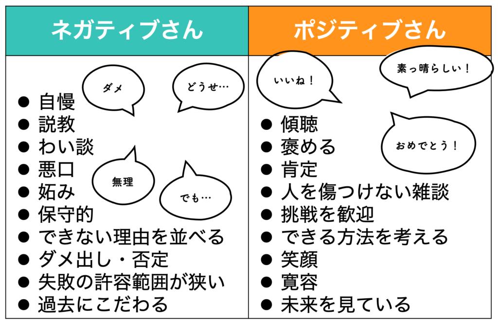 職場のコミュニケーション ポジティブワード